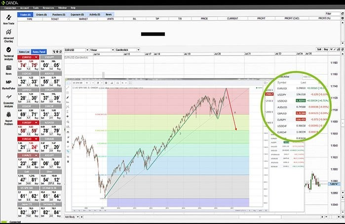 best forex software mac - oanda