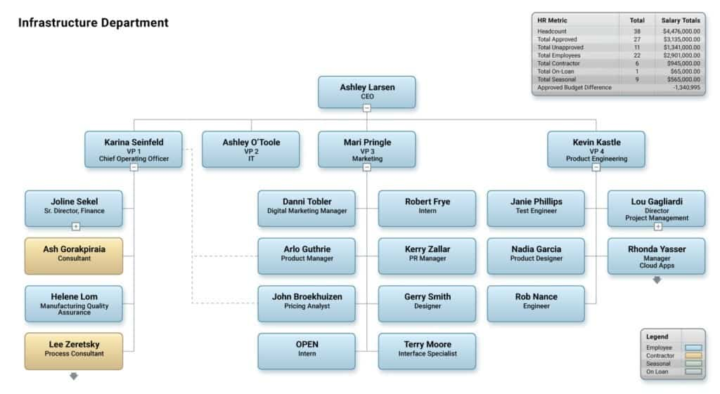 organizational chart for mac - orgchart