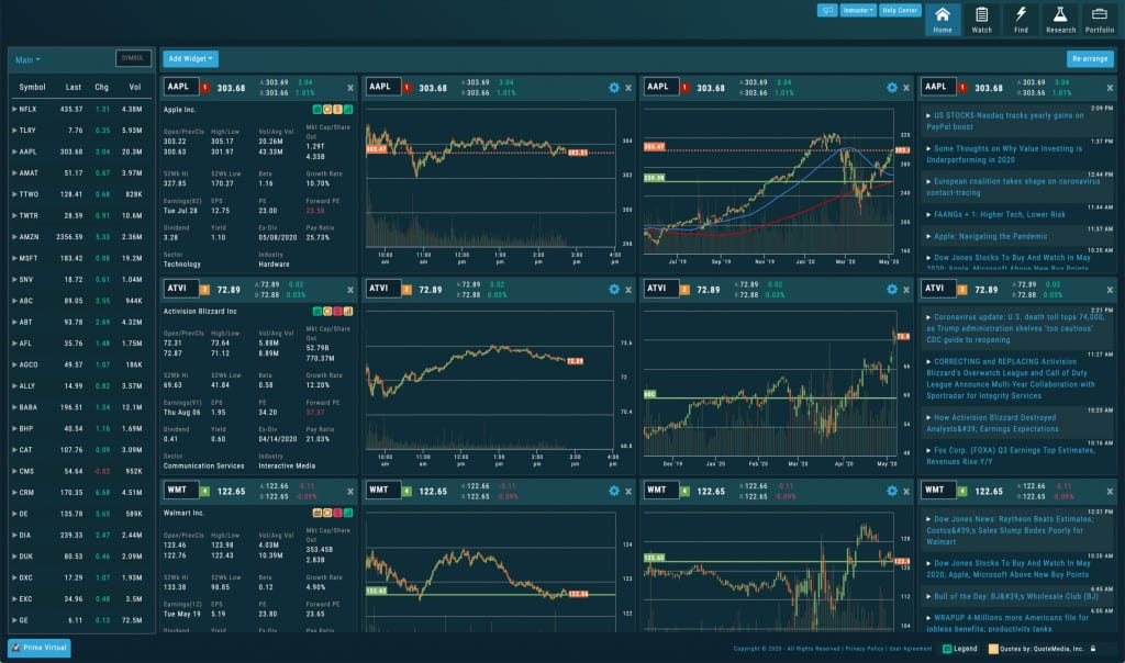 market gear review - dashboard